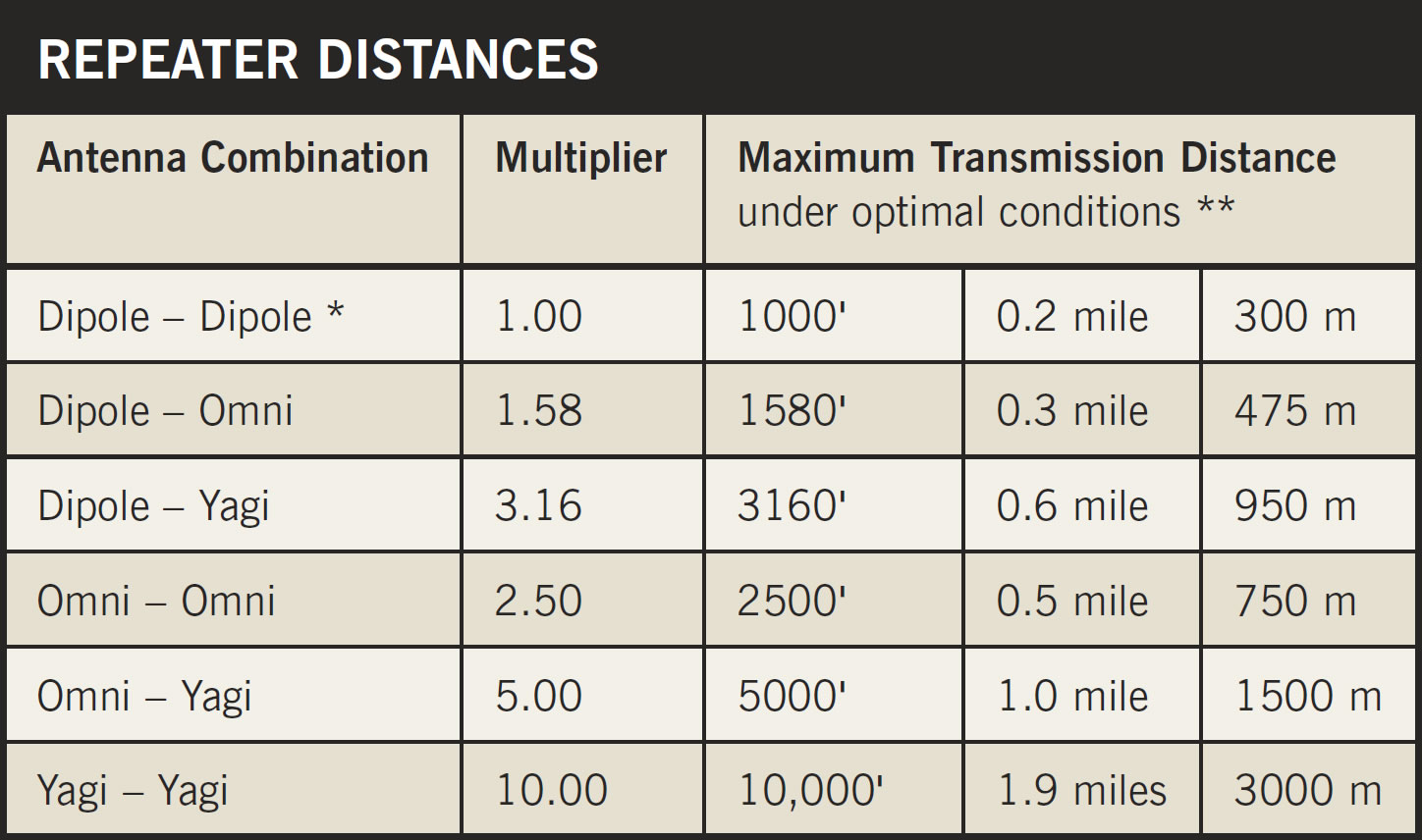 Davis Repeater Distant Chart